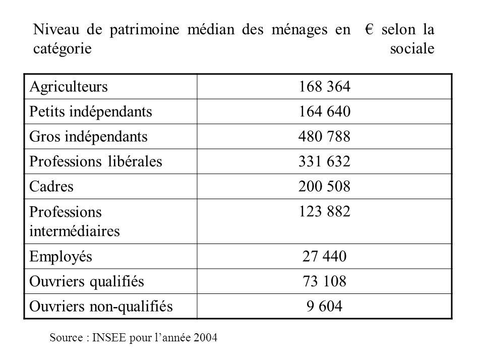 Professions libérales 331 632 Cadres 200 508