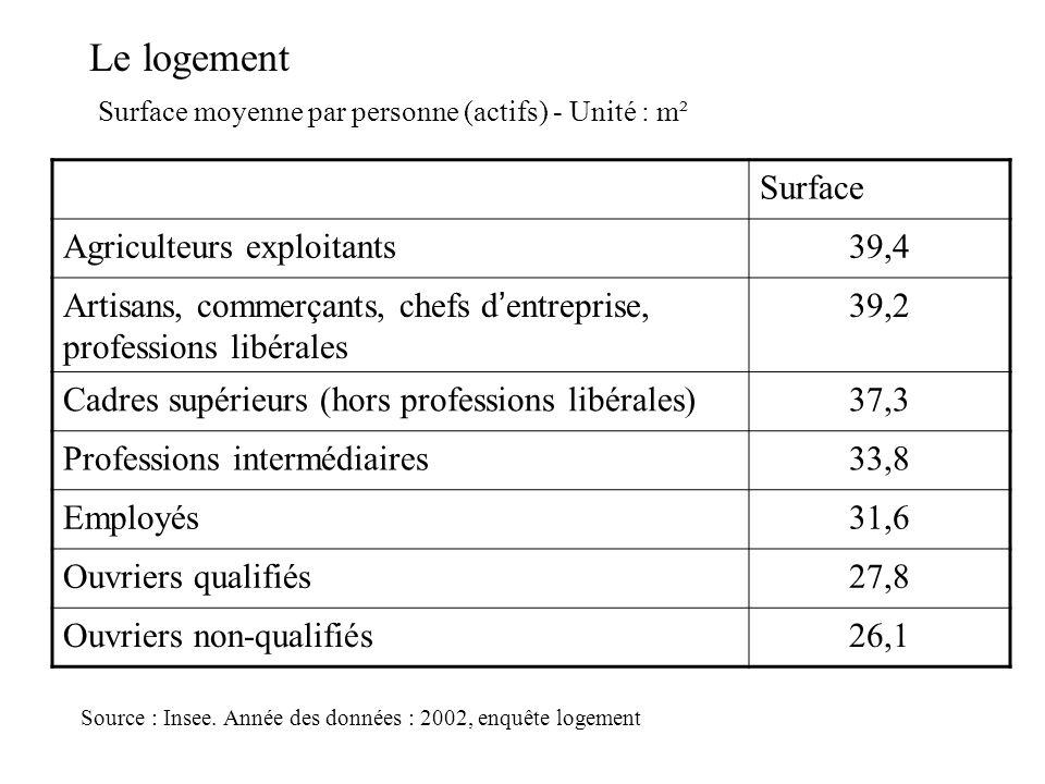 Le logement Surface Agriculteurs exploitants 39,4