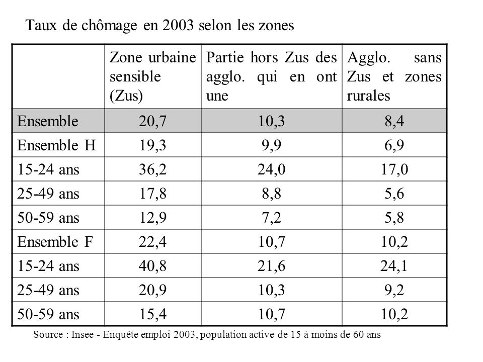 Taux de chômage en 2003 selon les zones