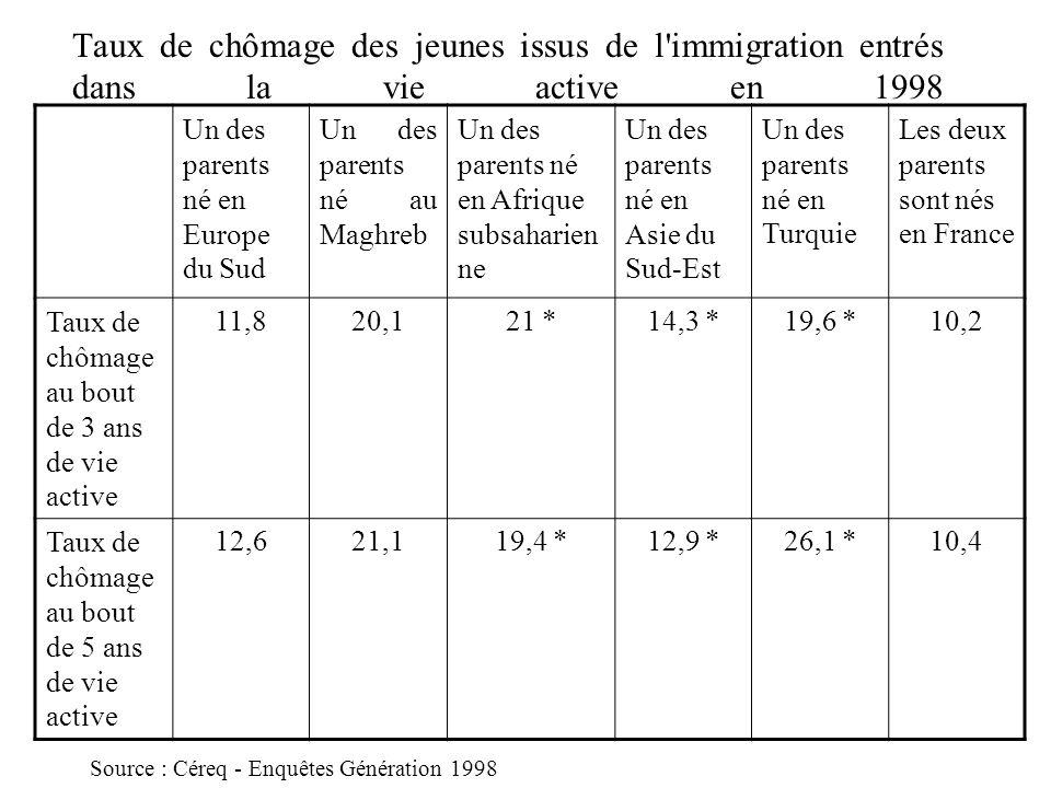Taux de chômage des jeunes issus de l immigration entrés dans la vie active en 1998