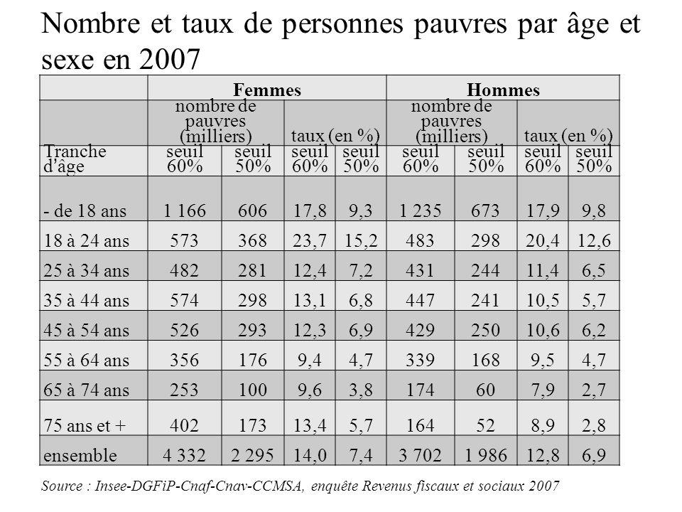 Nombre et taux de personnes pauvres par âge et sexe en 2007