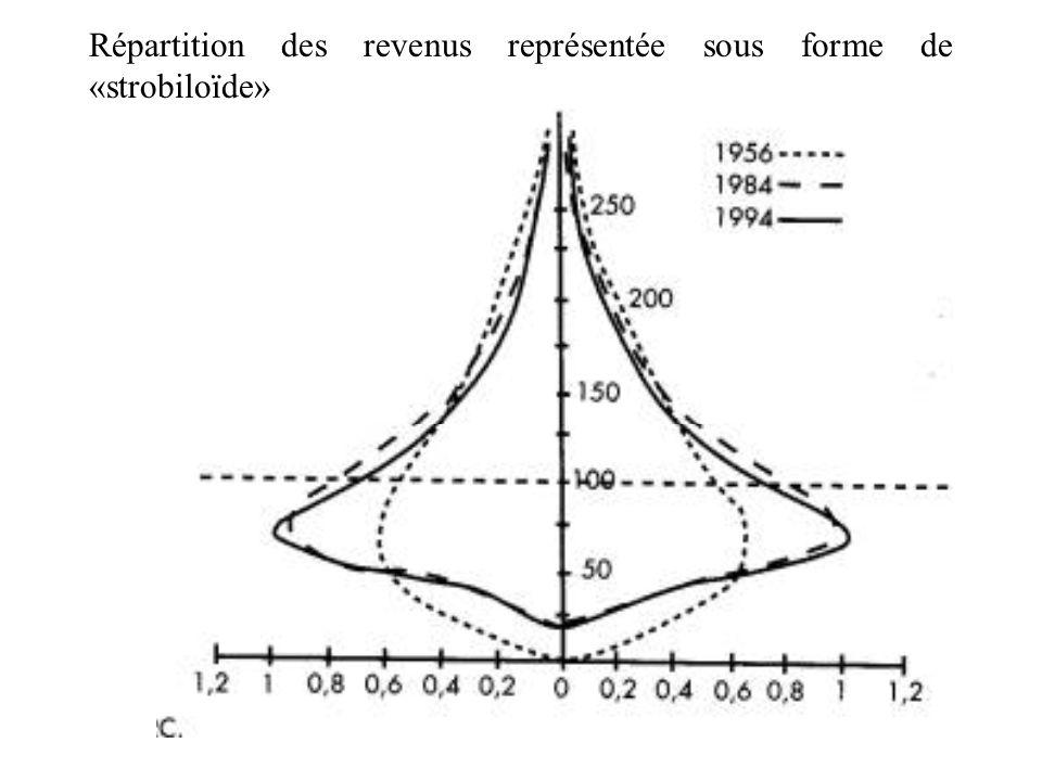 Répartition des revenus représentée sous forme de «strobiloïde»