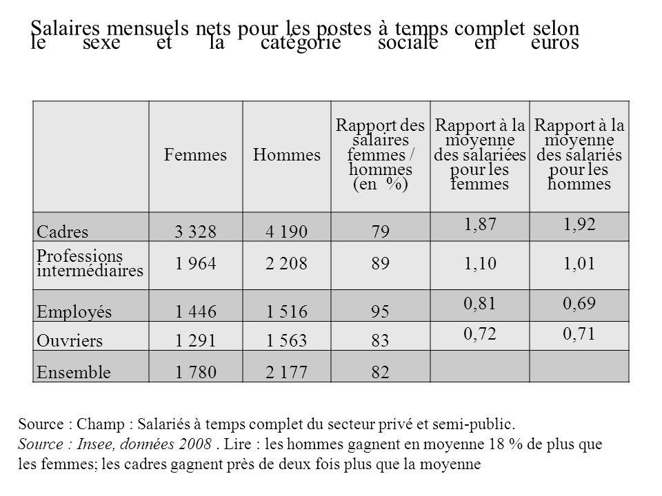 Morphologie sociale Salaires mensuels nets pour les postes à temps complet selon le sexe et la catégorie sociale en euros.
