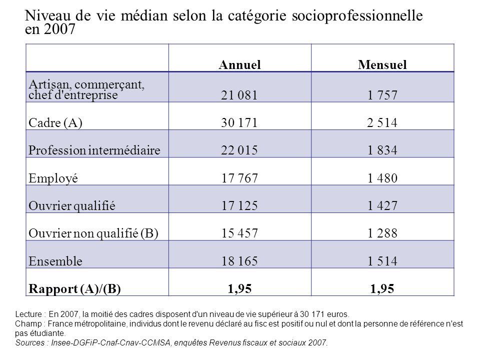 Niveau de vie médian selon la catégorie socioprofessionnelle en 2007