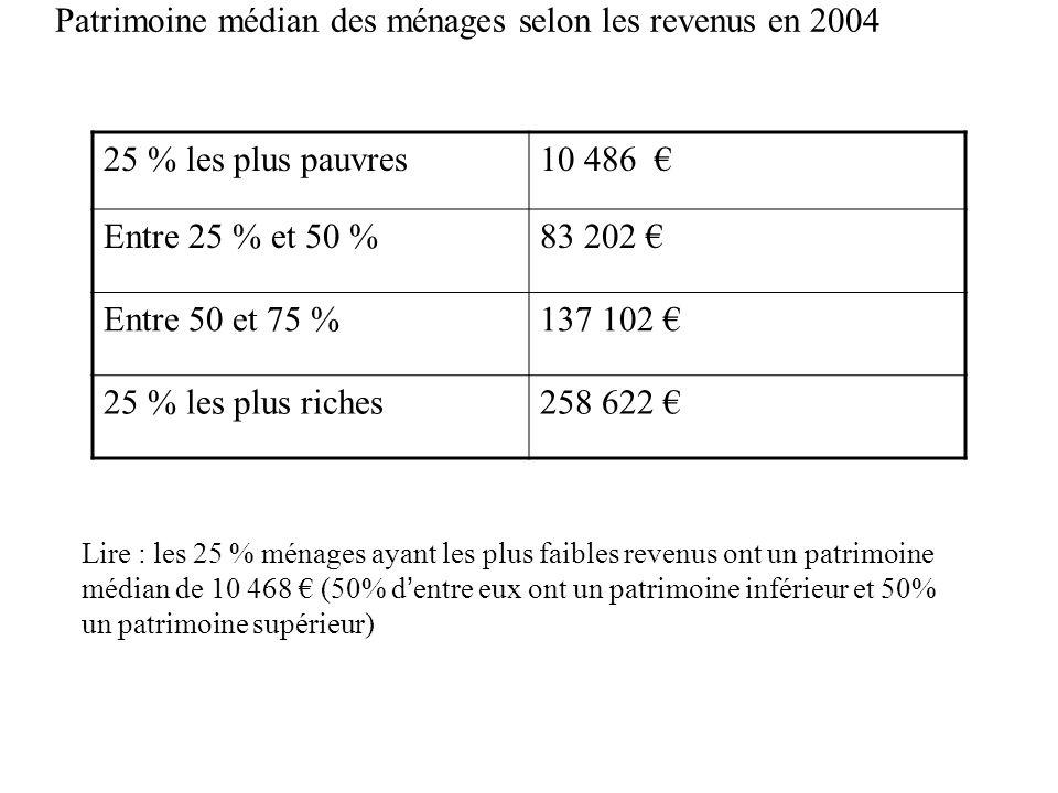 Patrimoine médian des ménages selon les revenus en 2004