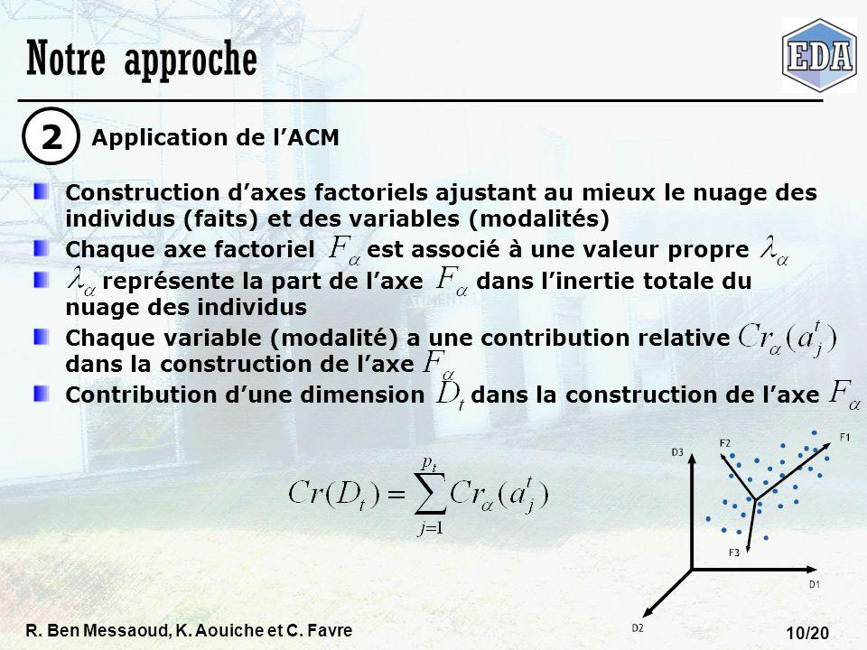 Notre approche 2 Application de l'ACM