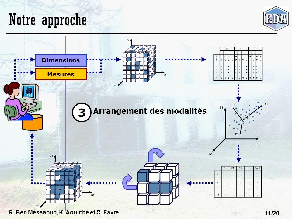 Notre approche 3 Arrangement des modalités Dimensions Mesures