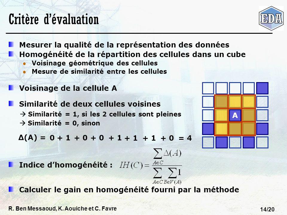 Critère d'évaluation Mesurer la qualité de la représentation des données. Homogénéité de la répartition des cellules dans un cube.