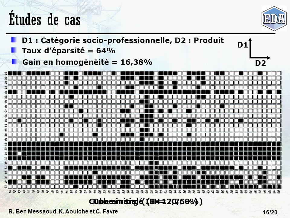 Études de cas D1 : Catégorie socio-professionnelle, D2 : Produit