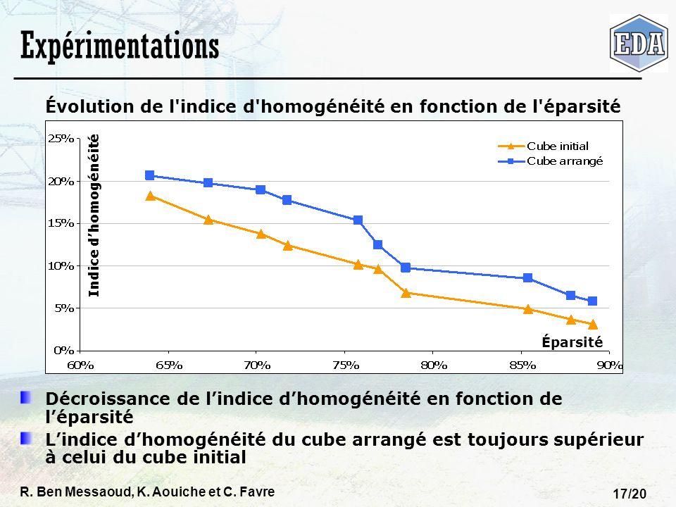 Évolution de l indice d homogénéité en fonction de l éparsité