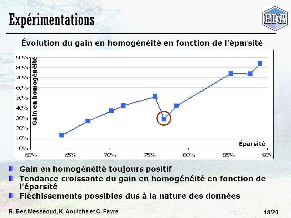 Évolution du gain en homogénéité en fonction de l éparsité