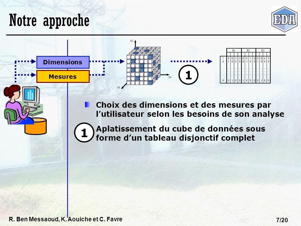 Notre approche Dimensions. Mesures. 1. Choix des dimensions et des mesures par l'utilisateur selon les besoins de son analyse.