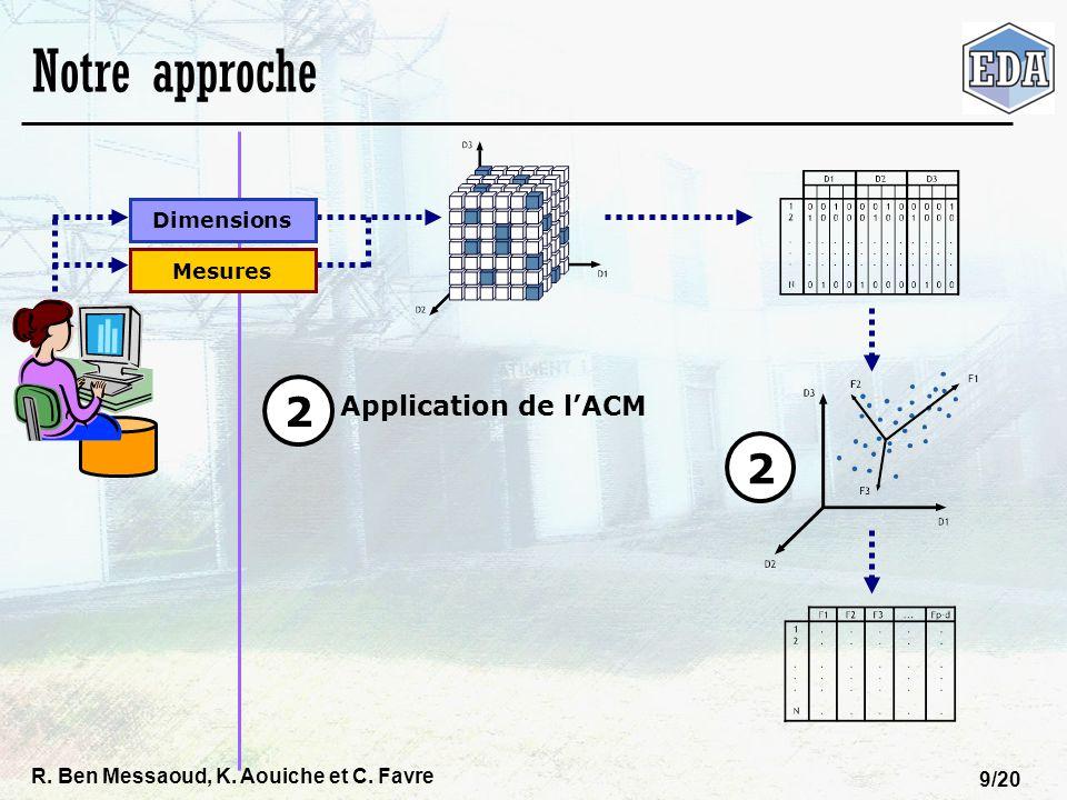 Notre approche 2 2 Application de l'ACM Dimensions Mesures