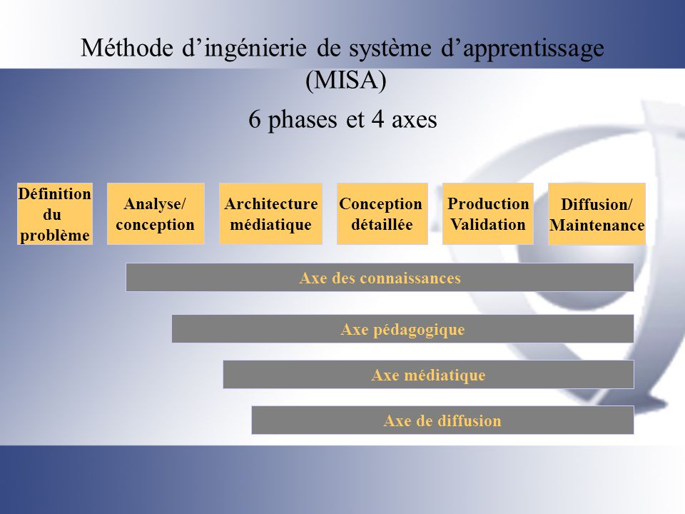 Méthode d'ingénierie de système d'apprentissage (MISA) 6 phases et 4 axes