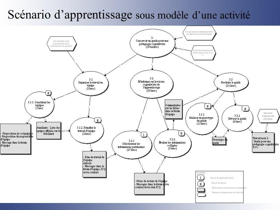 Scénario d'apprentissage sous modèle d'une activité