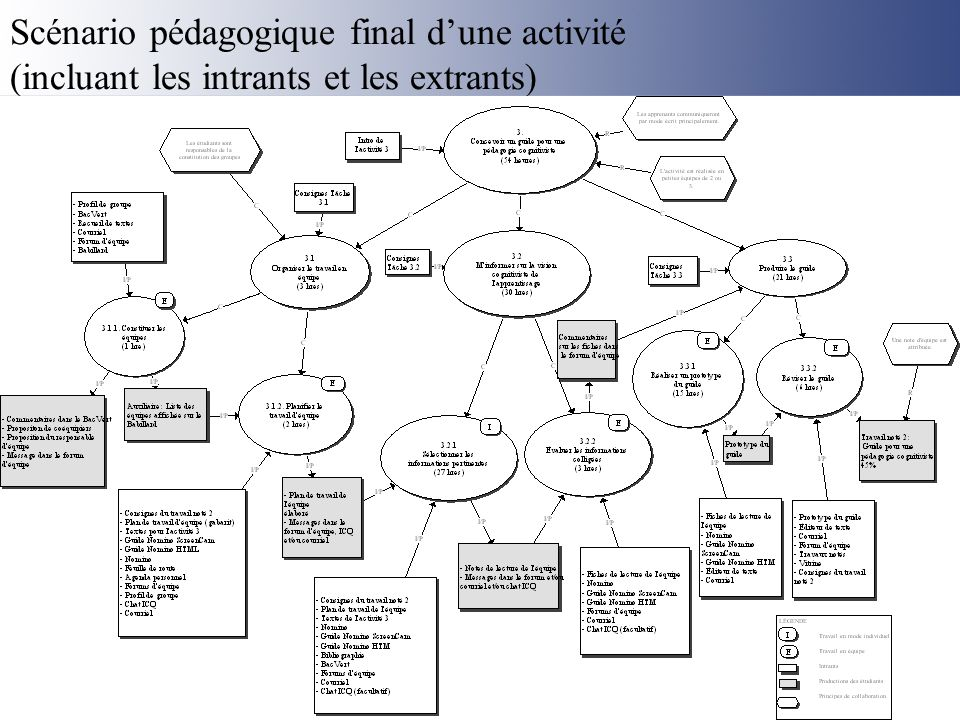 Scénario pédagogique final d'une activité (incluant les intrants et les extrants)