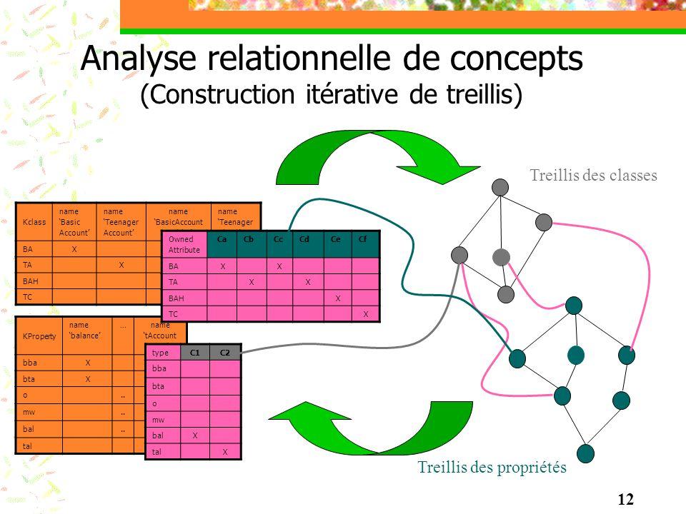 Analyse relationnelle de concepts (Construction itérative de treillis)