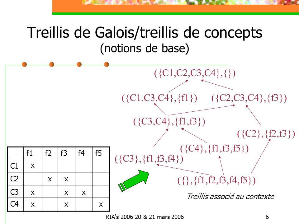 Treillis de Galois/treillis de concepts (notions de base)
