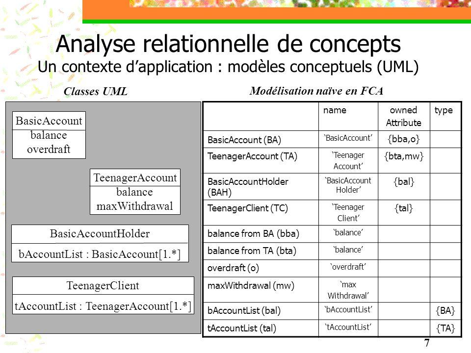 Analyse relationnelle de concepts Un contexte d'application : modèles conceptuels (UML)