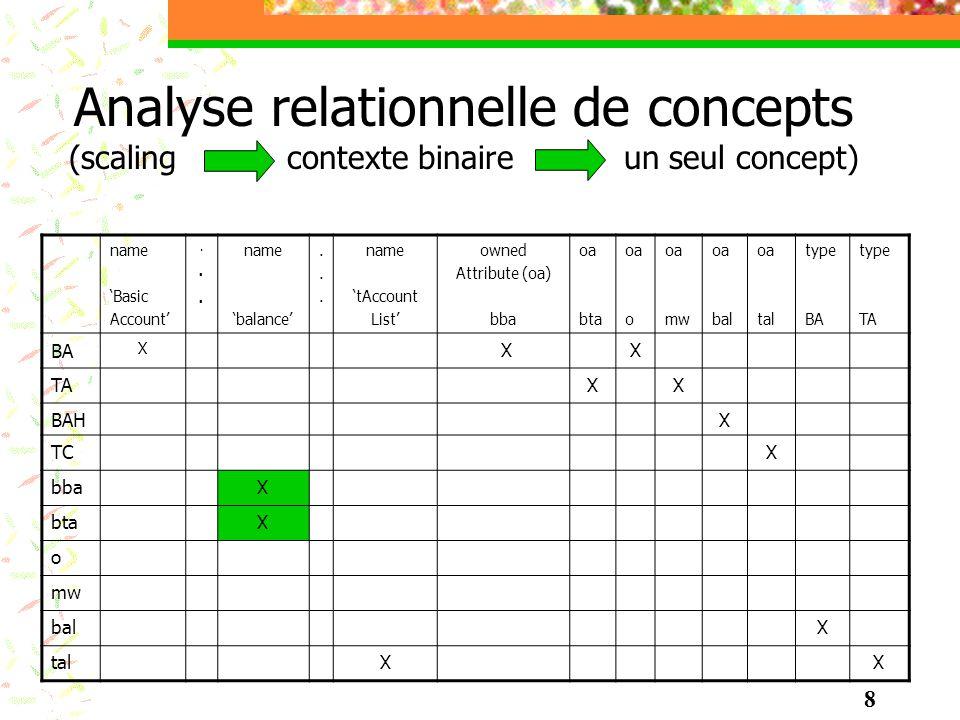 Analyse relationnelle de concepts (scaling contexte binaire un seul concept)