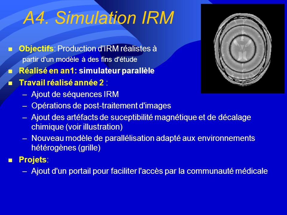 A4. Simulation IRM Objectifs: Production d IRM réalistes à
