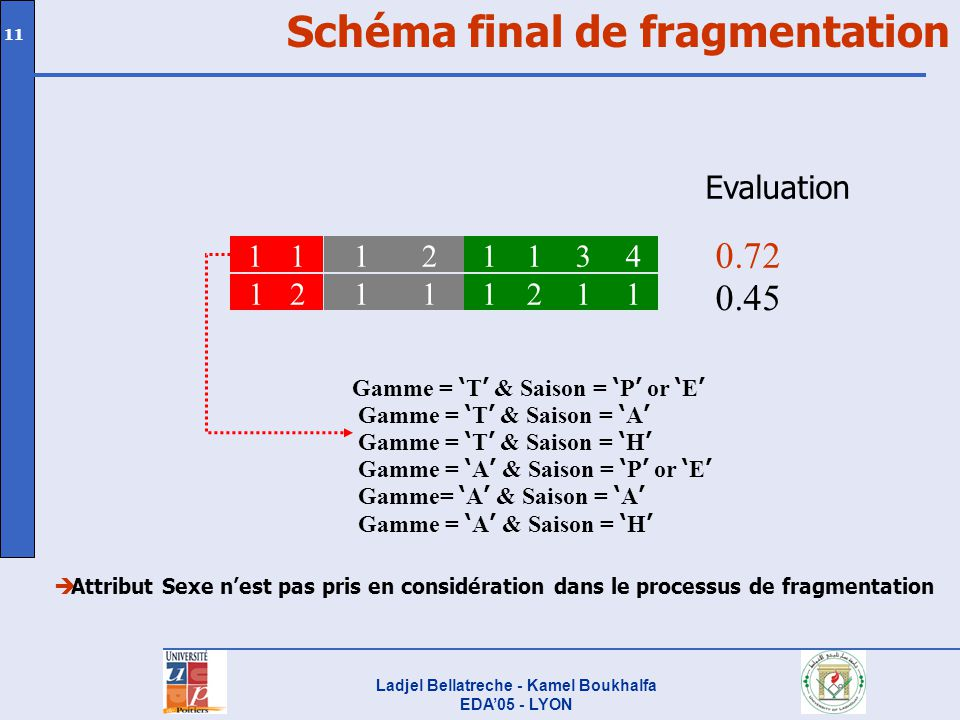 Schéma final de fragmentation