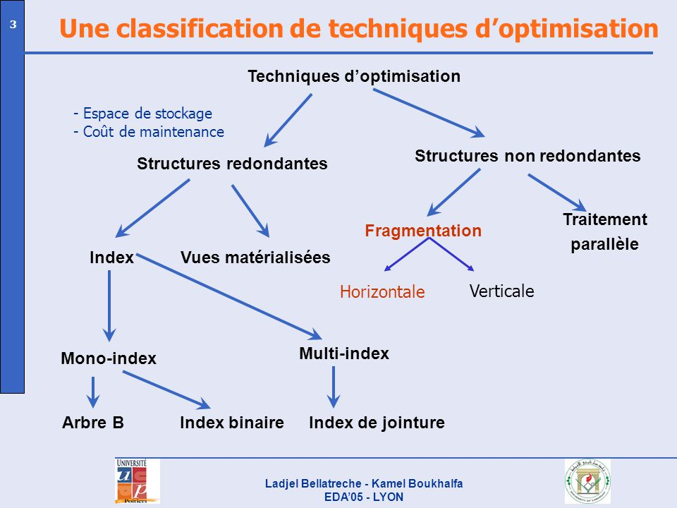 Une classification de techniques d'optimisation