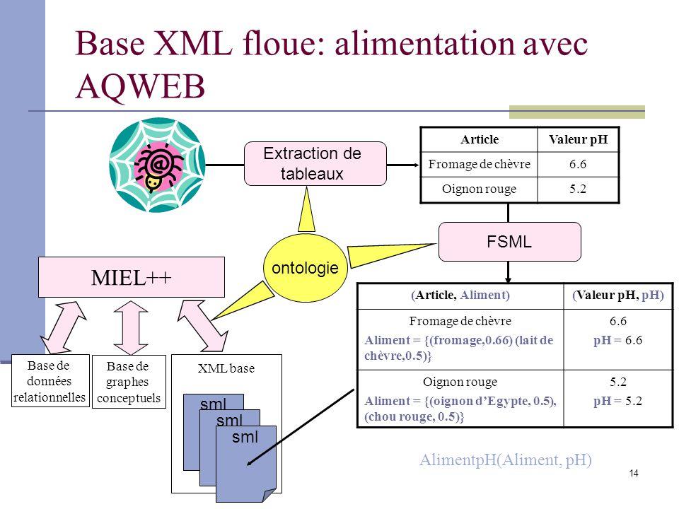 Base XML floue: alimentation avec AQWEB
