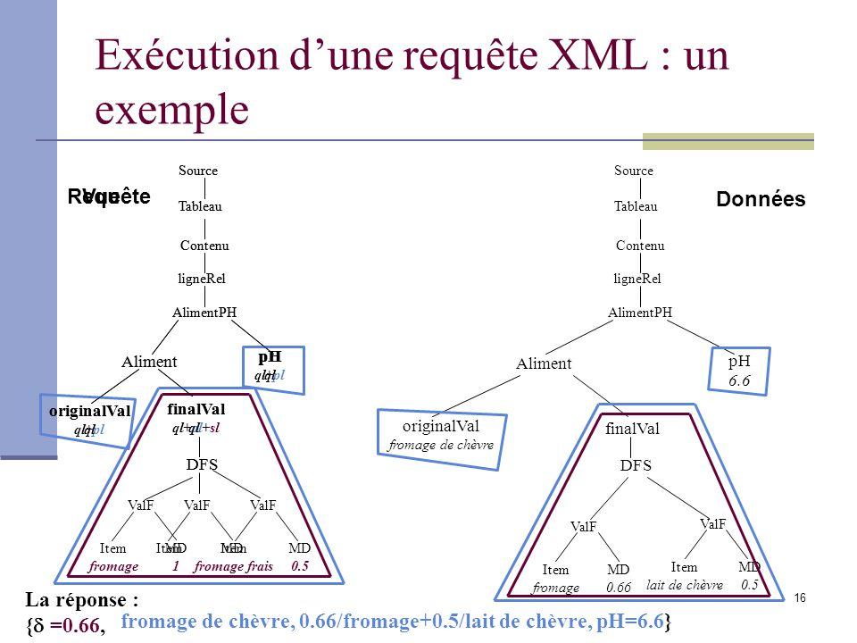 Exécution d'une requête XML : un exemple