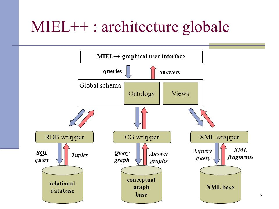 MIEL++ graphical user interface