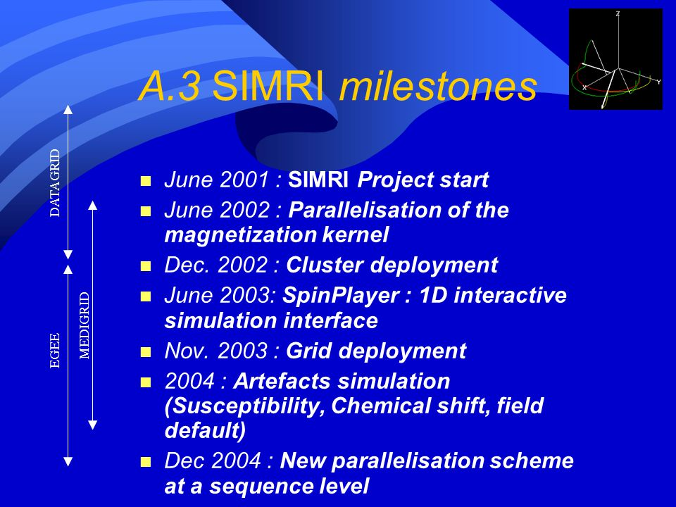 A.3 SIMRI milestones June 2001 : SIMRI Project start
