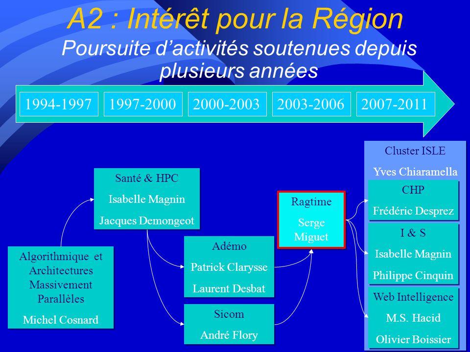A2 : Intérêt pour la Région