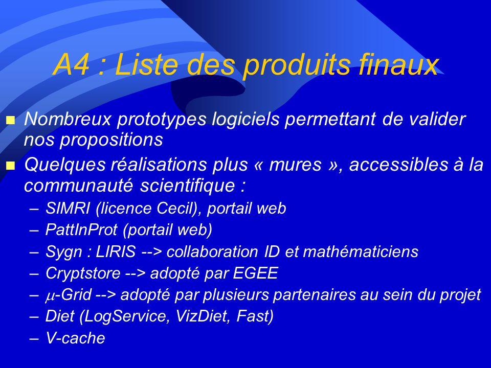 A4 : Liste des produits finaux
