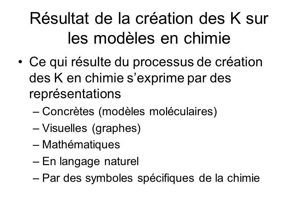 Résultat de la création des K sur les modèles en chimie