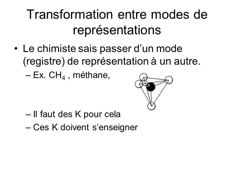 Transformation entre modes de représentations