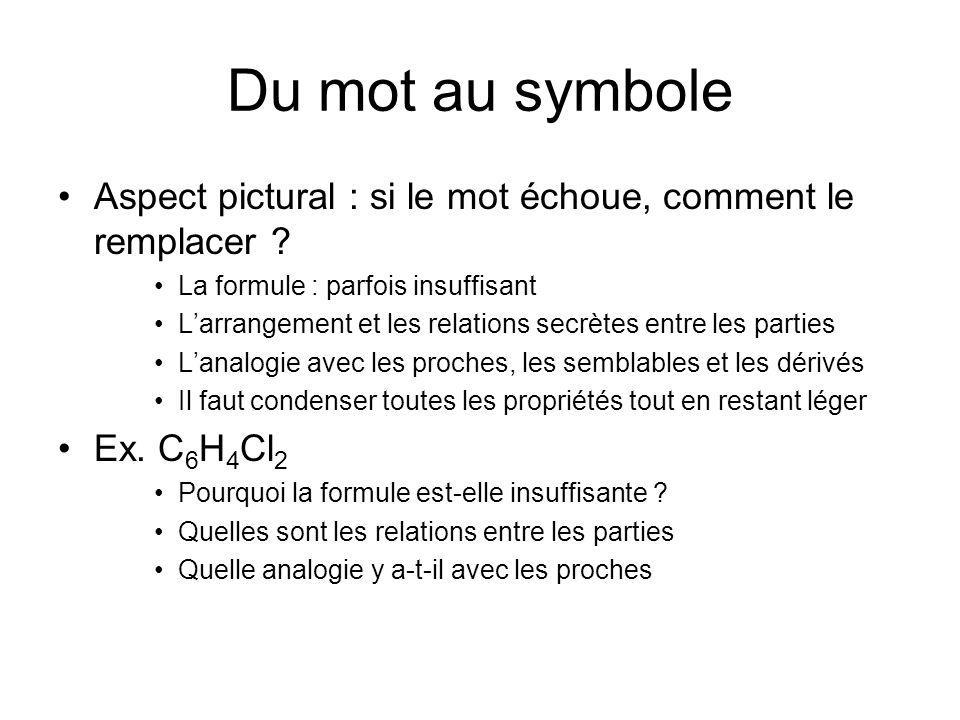 Du mot au symbole Aspect pictural : si le mot échoue, comment le remplacer La formule : parfois insuffisant.