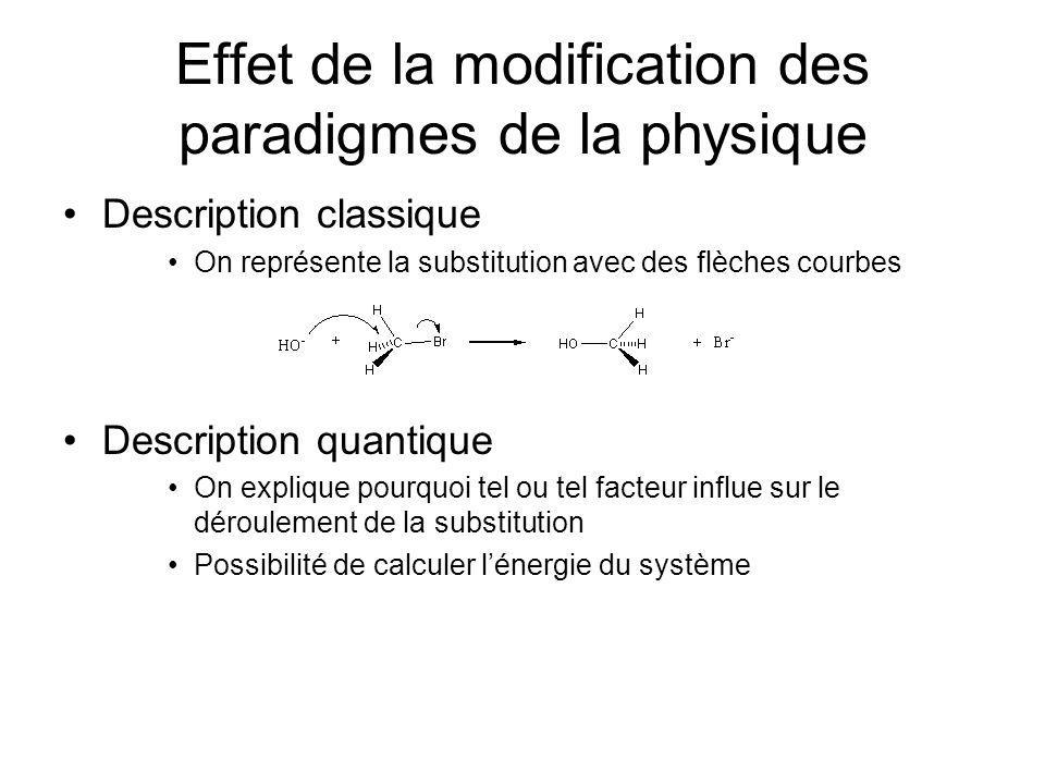 Effet de la modification des paradigmes de la physique