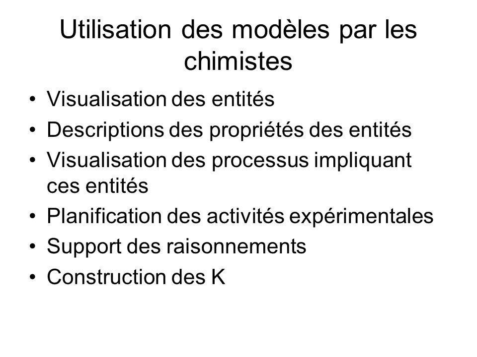 Utilisation des modèles par les chimistes