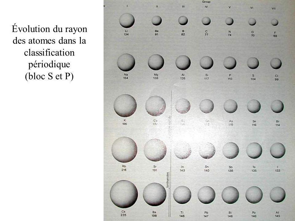Évolution du rayon des atomes dans la classification périodique (bloc S et P)