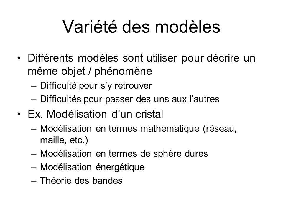 Variété des modèles Différents modèles sont utiliser pour décrire un même objet / phénomène. Difficulté pour s'y retrouver.