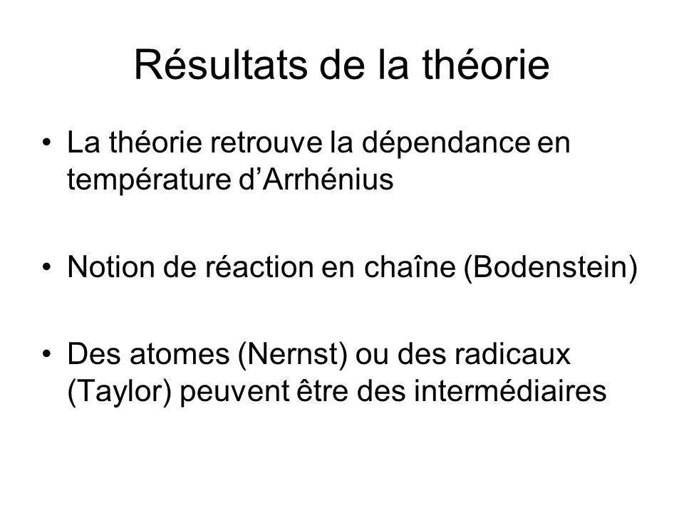 Résultats de la théorie