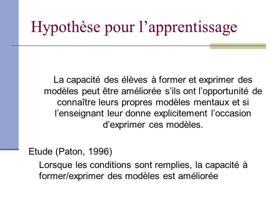 Hypothèse pour l'apprentissage
