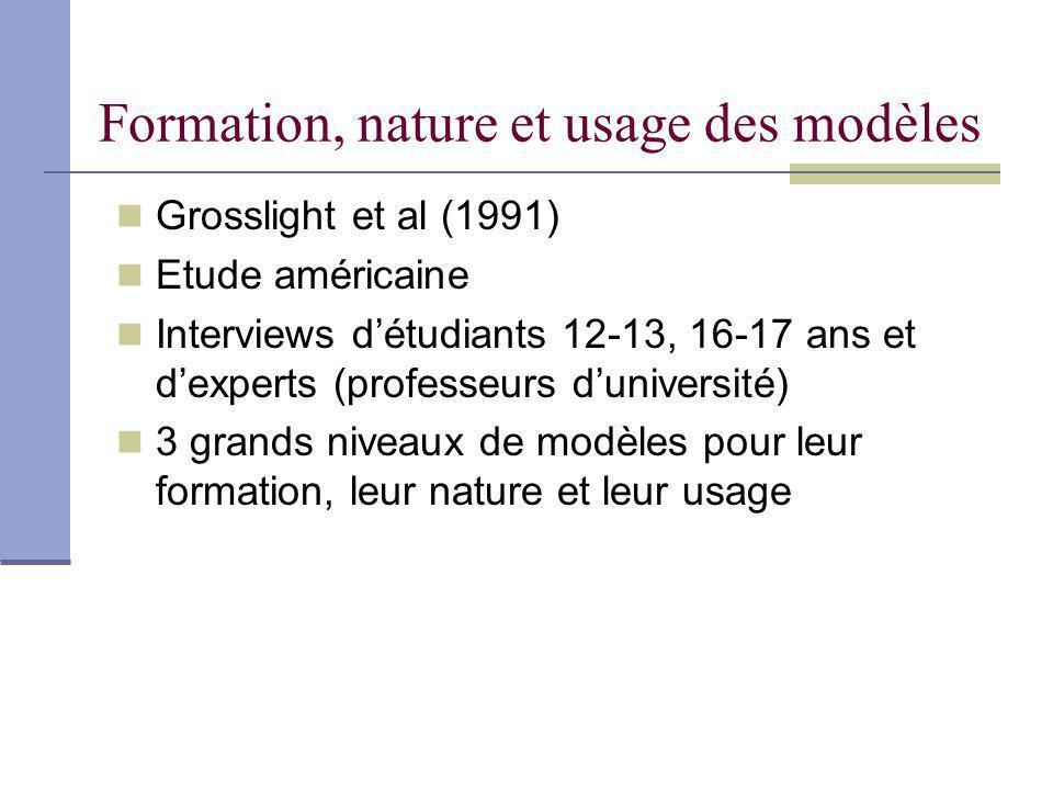 Formation, nature et usage des modèles