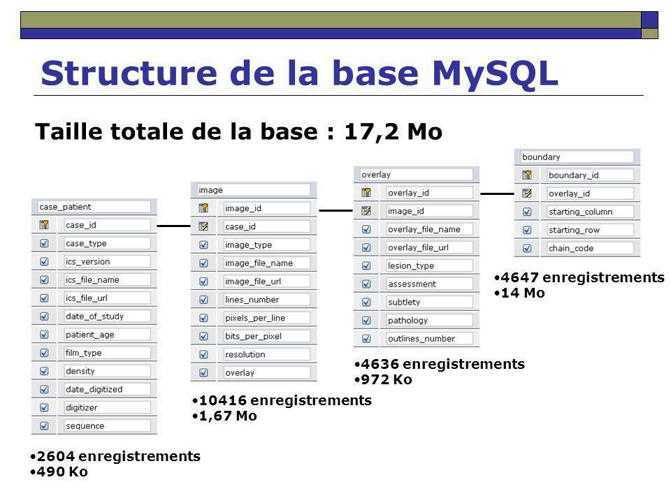 Structure de la base MySQL