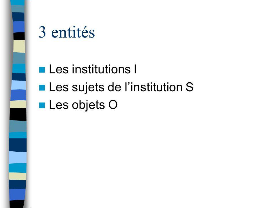 3 entités Les institutions I Les sujets de l'institution S