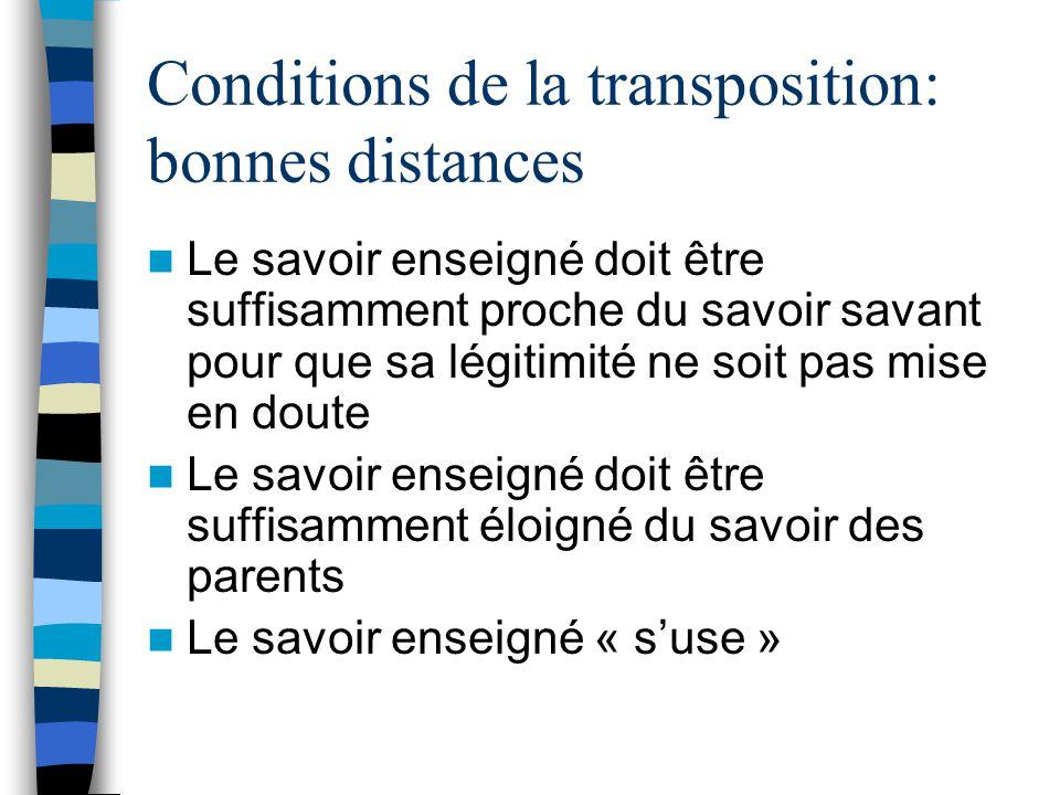 Conditions de la transposition: bonnes distances