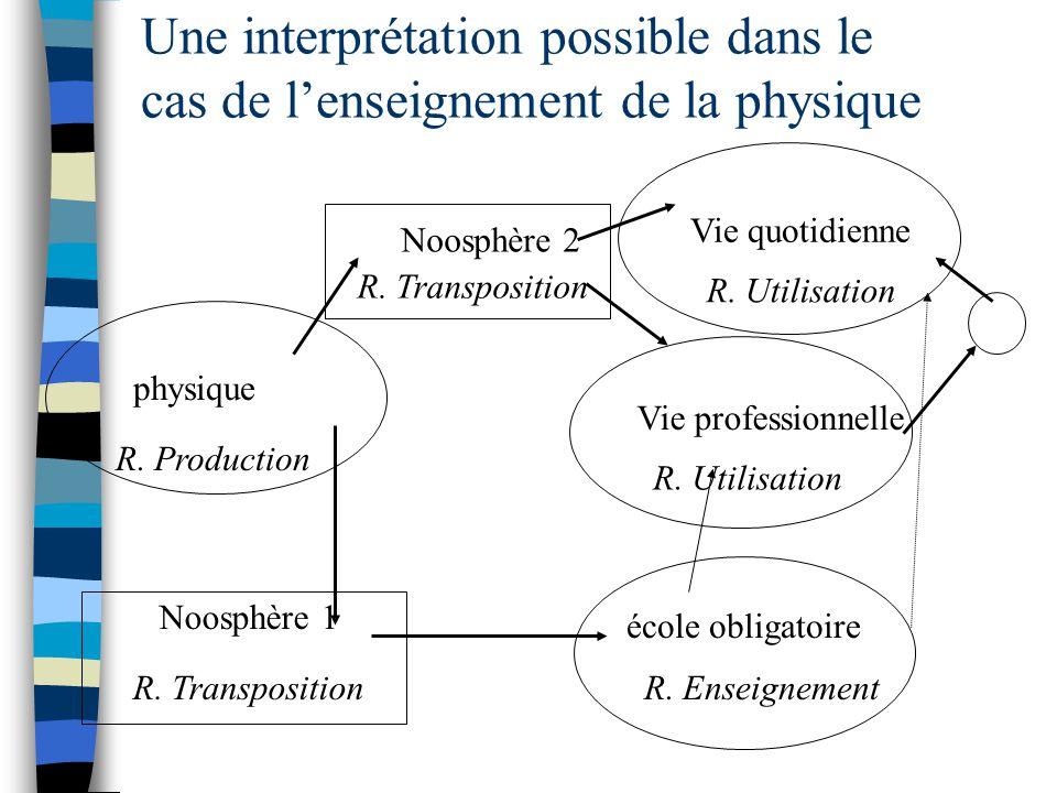 Une interprétation possible dans le cas de l'enseignement de la physique
