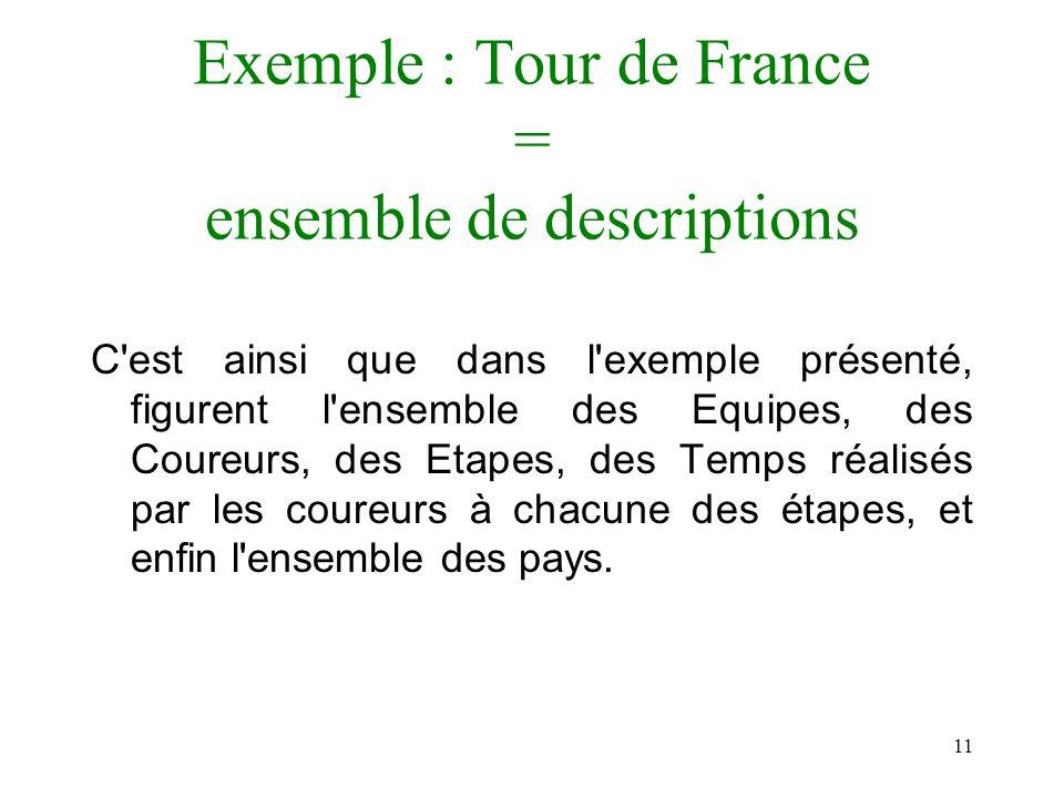 Exemple : Tour de France = ensemble de descriptions