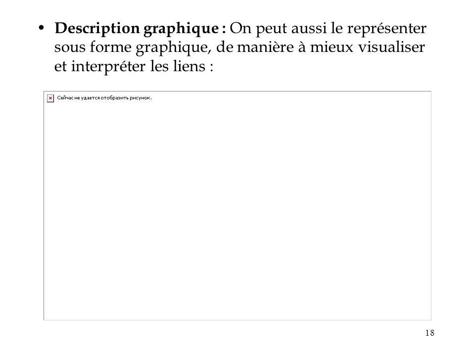 Description graphique : On peut aussi le représenter sous forme graphique, de manière à mieux visualiser et interpréter les liens :