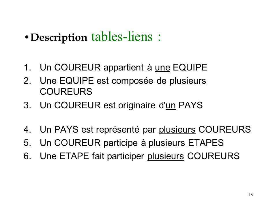 Description tables-liens :